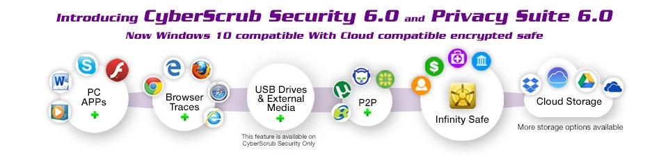 CyberScrub with Infinity Safe for Encrypted Cloud Protection